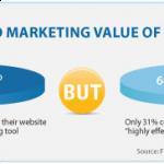 Website Value