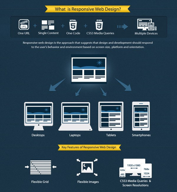 infographic showing how responsive web design works