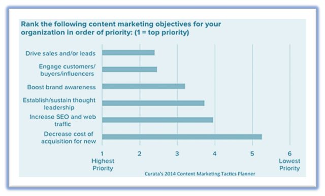 content marketing strategy graph