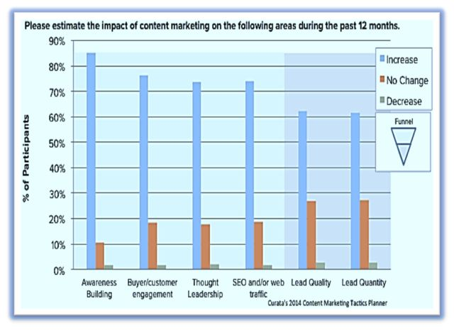 impact of content marketing graph