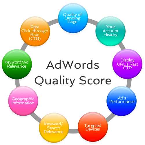 adwords quality score components